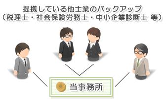 顧問契約を得意とする東京FAIRWAY法律事務所