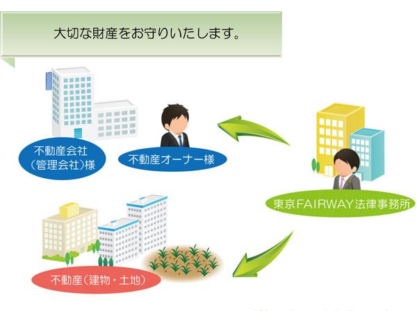 不動産問題に詳しい東京FAIRWAY法律事務所