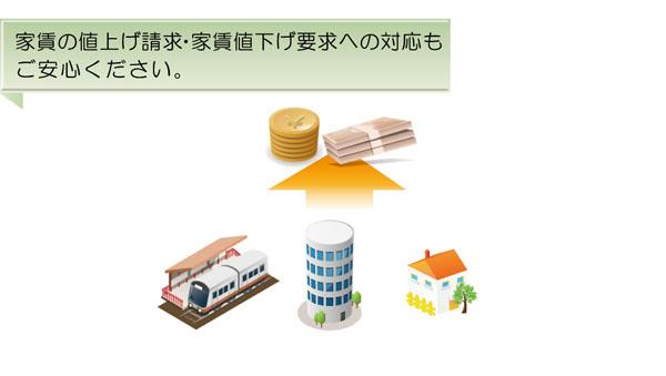 不動産の家賃の値上げ・値下げ要求