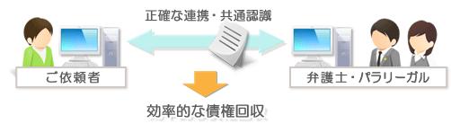 債権回収のご依頼者の要望に応じた綿密な報告と正確なデータ連携